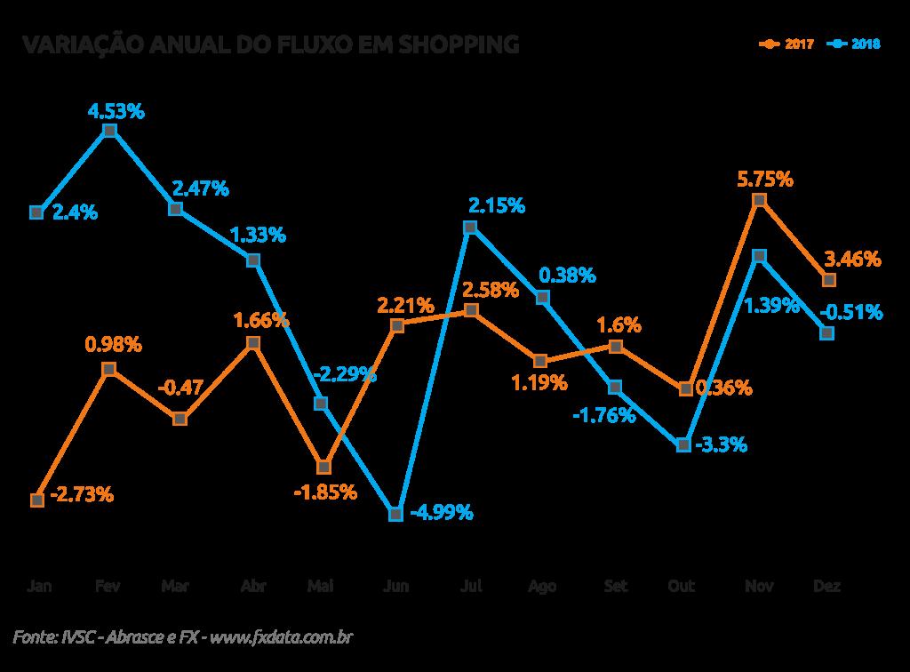 grafico-variacao-anual-2018x2017-1-1024x756 visitantes shopping dezembro 2018