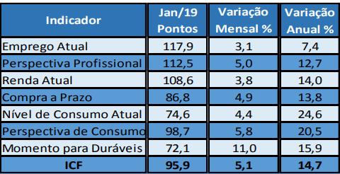 tabela indicadores ICF